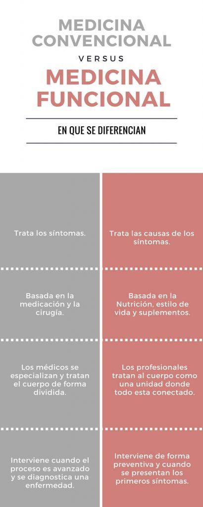 medicina funcional, convencional y fdn
